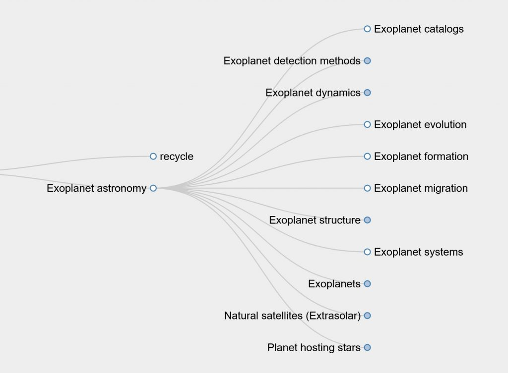 "Flowchart-style diagram shows relationship between terms when ""exoplanet"" is entered into the UAT sorting tool."